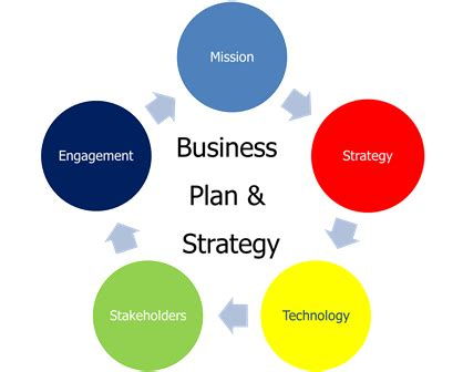 SaaS Software as a Service Company Business Plan